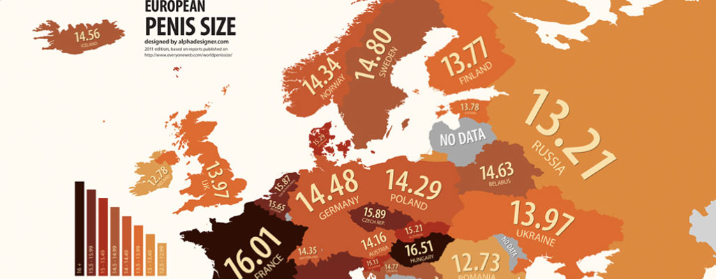 European national penis size