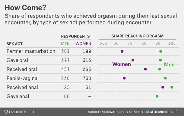 Orgasm behavior study results
