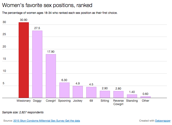 Sex positions women loves the most